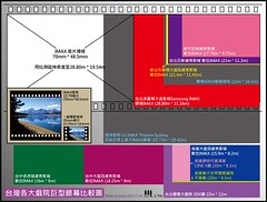 TWN_IMAX  Theater Screen Size Comparison (Stanley Hu) Tags: imax imaxtheater