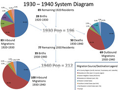 Leesville Ohio Population Dynamics (1930-1940 Census Years) (Kevin Borland) Tags: systemdiagram leesville carrollcounty ohio diagram populationdynamics piecharts smalltown greatdepression 1930 1940 censusdata analysis migrationpatterns deaths births migration