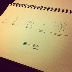 The dots can come in groups, but generally the connections are unknown, dry, distant, or (hopefully) always drawing closer to Jesus and ultimately each other. (Paul Goode) Tags: lotsofnotes instagram