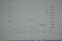 visitors go exponential (cam17) Tags: galapagos warmblooded populationgraph touristnumbersgraph exponentialriseintourism
