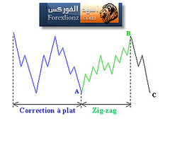 Irregular Corrections 2 (forexlionz.com) Tags:  irregularcorrections