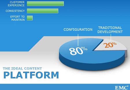 The Ideal Content Platform