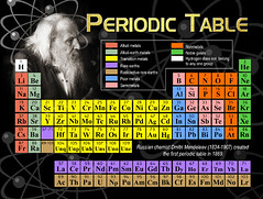 The Periodic Table Postcard (HTMimages) Tags: table symbol earth postcard group columns row number rows list elements inventor educational column symbols creator russian atomic alkaline element scientist groups metals chemical noble periods alkali dmitri gases alkalimetals periodic mendeleev lanthanoids actinoids transitionmetals nonmetals