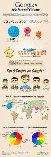 #Infographic: Google+ Killer Facts and Figures