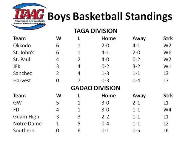 Boys-Basketball-Standings2112