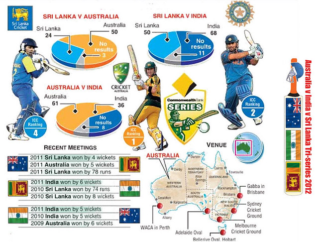 watch india australia srilanka tri series 2012