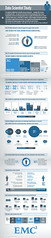 Data Scientists - A Career for The Future (nicheprof) Tags: data infographic demand emc infograph mashable datascience datascientist emcdatascientiststudy talentsource