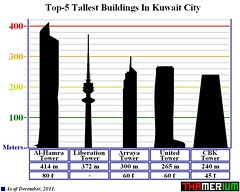 Top-5 Tallests Buildings In Kuwait City (Thamerium) Tags: