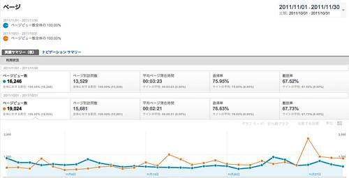 ページ - Google Analytics -201111