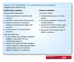Key components of cardiovascular screening (sportEX journals) Tags: screening cardiovascular rehabilitation sportsmedicine sportex sportsinjury sportexmedicine