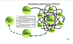 "Educational Resource:  ""Writing process"""