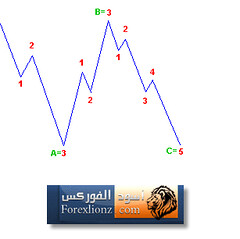 Flat Correction (forexlionz.com) Tags:  flatcorrection