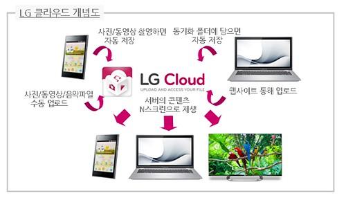 LG전자, 'LG 클라우드' 서비스 개시