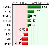 世界の株式市場