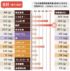 08.栄養バランスチェック結果