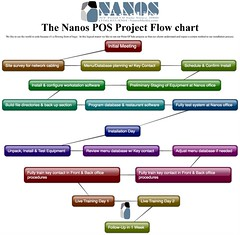 Nanos Media Project Flow Chart (NanosMedia.com) Tags: food retail restaurant diner security cams business dell safe dv theft stealing pos nanos pointofsale pointofsales securitycams possoftware hospitalitysoftware restaurantsoftware touchdynamics possytems restaurantpos businesssystems digitalsecurity restaurantpointofsale nanosmedia nanossystems aldelo