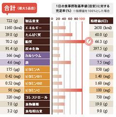 06.栄養バランスチェック結果(Mar14)