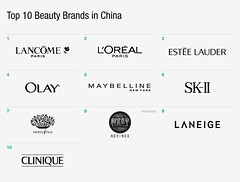 Top 10 Beauty Brands in China (max-damon) Tags: yahoo