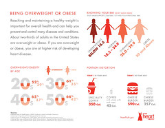 Heart Disease Risk Factor: Being Overweight or Obese (The Heart Truth) Tags: obesity heartdisease infographic obese overweight bmi bodymassindex hearttruth thehearttruth nhlbi