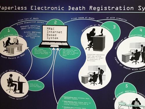 Death workflow