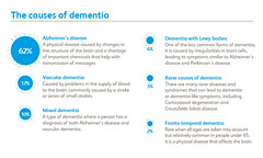 Dementia - The causes of dementia
