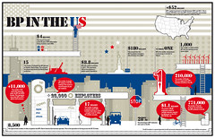 BP in the US (Amaya Verde) Tags: us energy graphic gas oil petrol bp pipeline alternative infographic oilfield grfico employees infografa