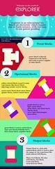 explorer-infographic (getexplorer1) Tags: india kids explorer electronics learning kit infographic