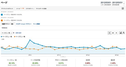 ページ - Google Analytics 201203