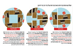 "Infographic for ""Markerweek"" (Yael Shinkar) Tags: colors illustration magazine design graphicdesign israel newspaper icons icon marker  infographic infographics themarker    markerweek infograpfics"