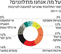 """Infographic for """"Markerweek"""" (Yael Shinkar) Tags: pie israel newspaper numbers marker  infographic infographics themarker   markerweek infograpfics"""