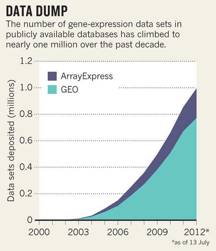 Growth Microarray Data
