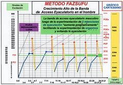 Método fazsufu - Crecimiento alto del ancho de la banda de acceso eyaculatorio en el hombre (Sexualidad de la Nueva Era) Tags: new chart man men sex banda high education flickr adult orgasm johnson skills special sexo growth master human era access sexual alto nueva orgasmo hombre sexuality eyaculación tantra method taoism bandwidth crecimiento phases response grafico ancho acceso adultos tantric especiales humana sexualidad cartesian fases educación ejaculation taoísmo 男子 respuesta sexuales método 道教 retención 性高潮 الجنس 性別 رجل 射精 امرأة clímax 密宗 conocimientos ejaculatory cartesiano القذف fazsufu 性傾向 性別在新的時代 性別特殊的知識 eyaculatorio هزةالجماع التانترا الحياةالجنسيةفيالعصرالجديد التربيةالجنسية الطاوية