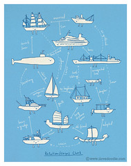 Relation(Ships) Chart (ILoveDoodle) Tags: chart cute art smile illustration project poster happy boat funny ship drawing lol humor submarine relationship doodle lovely quirky limhengswee ilovedoodle