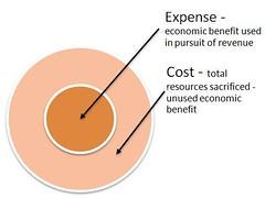 コストに占める経費の割合