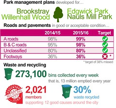 Attractive, cleaner and greener city -- Parks, waste and recycling trends infographic -- Locally committed -- Council Plan 2015/16 end of year performance report (July 2016) | Coventry City Council (Coventry City Council) Tags: graphics councilplan performancereports performancemanagement coventrycitycouncil corporateplan localgovernment performancemeasures performance cv15rr coventry locallycommitted locallycommittedimprovingthequalityoflifeforcoventrypeople