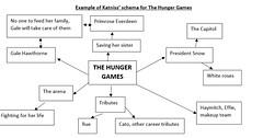 chart (laurenochoa88) Tags: example schema everdeen katniss