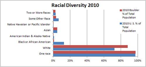 Photo - Racial Diversity