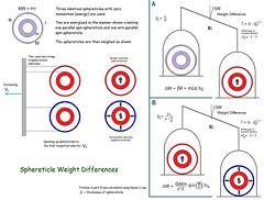 Sphereticle Weight Differences. (someHerrings) Tags: einstein gravity spacetime lorentz acceleration generalrelativity gravityprobeb sphereticle sphereon