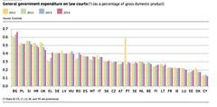 Justice en Eruope : les dépenses (en % du PIB) (lesechos) Tags: justice budget eruope pib picmonkey