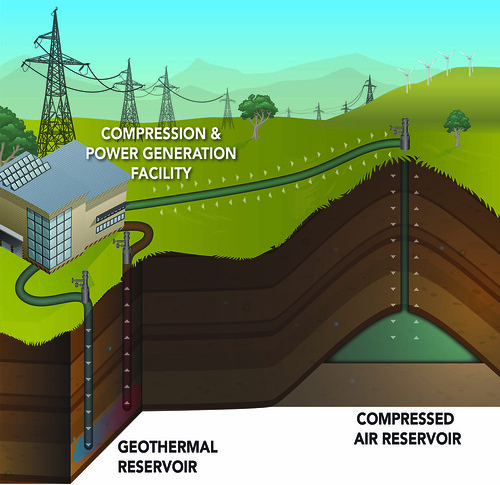 Compressed Air Energy Storage: Yakima Minerals Site