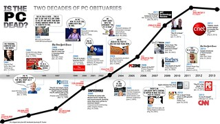 Is the PC Dead? 2 Decades of PC Obituaries