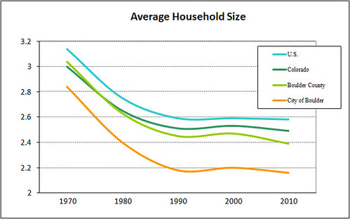 Photo - Household Size