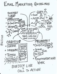 Sketchnote: Email Marketing by wmrice, on Flickr