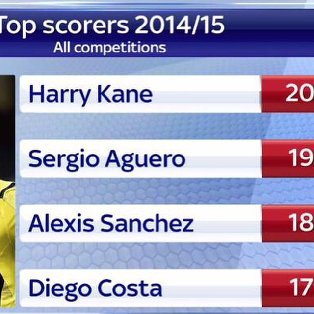 Harry Kane take a bow #THFC.    can see him ending up at #MUFC in the next 2 years.