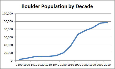Photo - Population Chart By Decade