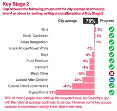 Improving educational standards in Primary Schools (Key Stage 2) -- Locally committed -- Council Plan 2015/16 end of year performance report (July 2016) | Coventry City Council (Coventry City Council) Tags: graphics councilplan performancereports performancemanagement coventrycitycouncil corporateplan localgovernment performancemeasures performance cv15rr coventry locallycommitted locallycommittedimprovingthequalityoflifeforcoventrypeople