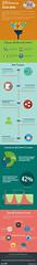Content Curation Infographic (Social Media & Content Curation Platform) Tags: marketing media flat internet content social statistics process articles videos infographic curation mediamarketing contentmarketing contentcuration designdrumup