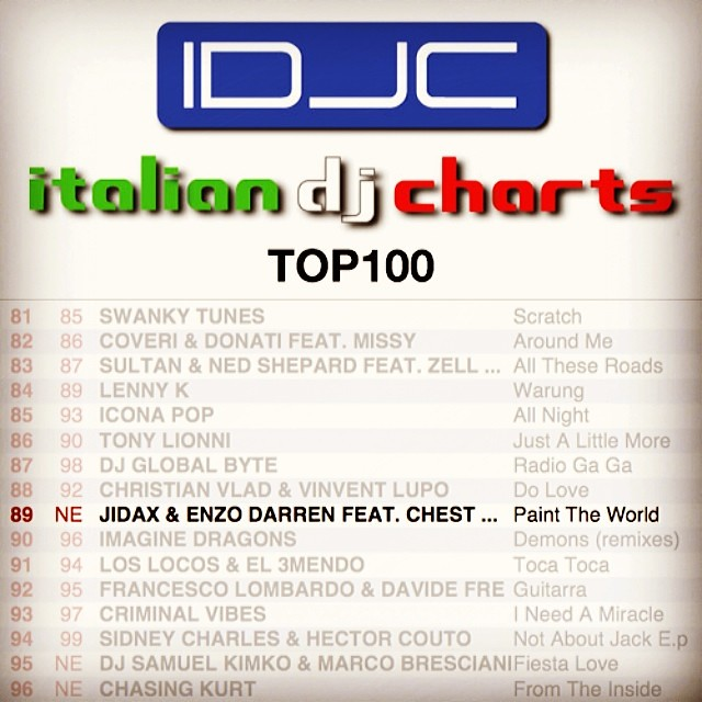 'Paint The World' enters #89 on the Official Italian Dj Charts Top100! Grazie mille Italia!!