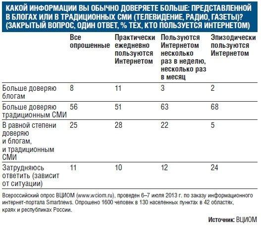 Данные опроса ВЦИОМ о доверии блоггерам