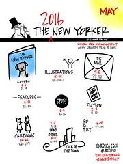 2016 New Yorker Gender Tally: May (jeschnotes) Tags: media newyorker tally gender esch mediastudies thenewyorker fem2 jessicaesch genderavenger